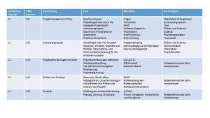 Kompetenz Nummer IPMA Nummer Bezeichnung Ziele Methoden Beziehungen