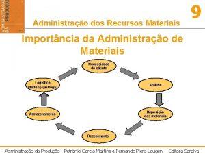 Administrao dos Recursos Materiais 9 Importncia da Administrao