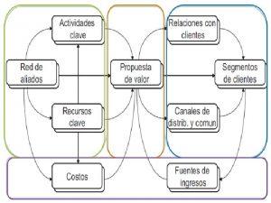 Aliados Clave Actividades Clave Propuesta de Valor Relaciones