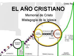 Cristo Rey EL AO CRISTIANO Memorial de Cristo