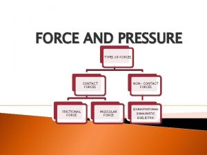 FORCE AND PRESSURE TYPES OF FORCES CONTACT FORCES
