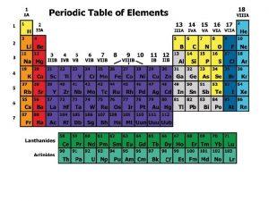 The Periodic Table Dmitri Mendeleev 1834 1907 Elements