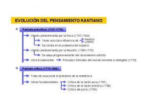 EVOLUCIN DEL PENSAMIENTO KANTIANO Perodo precrtico 1747 1770