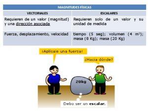 MAGNITUDES FSICAS VECTORIALES ESCALARES Requieren de un valor