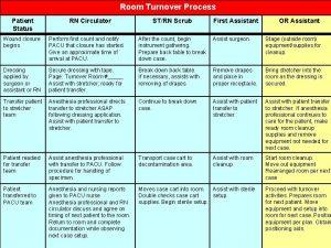 Room Turnover Process Patient Status RN Circulator STRN
