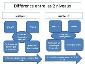 Diffrence entre les 2 niveaux NIVEAU 1 ESPACE
