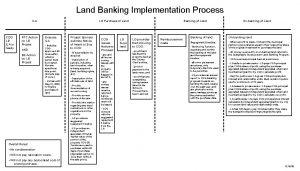 Land Banking Implementation Process ILA COG LB ILA