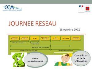 JOURNEE RESEAU 18 octobre 2012 Coach amaigrissement Coach