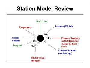 Station Model Review Station Model Review Station Model