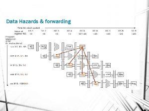 Data Hazards forwarding 1 Forwarding Data 2 Data