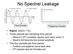 No Spectral Leakage Time Domain Frequency Domain Signal