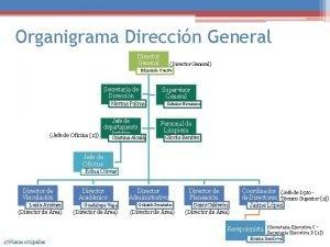 Organigrama Direccin General Director General Director General Edmundo