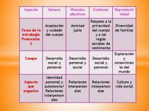 Aspecto Tema de la estrategia Preescolar 2 Campo