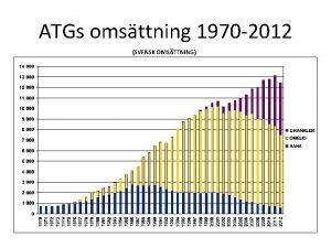 ATGs omsttning 1970 2012 SVENSK OMSTTNING VR AFFRSMODELL