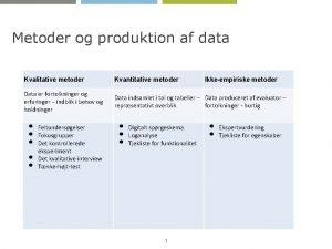 Metoder og produktion af data Kvalitative metoder Kvantitative