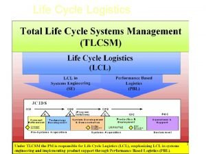 Life Cycle Logistics 1 The Total Life Cycle