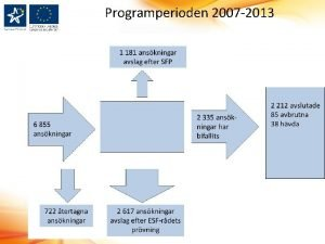 Programperioden 2007 2013 Socialfondens finansieringsplan Utfall 2007 2013