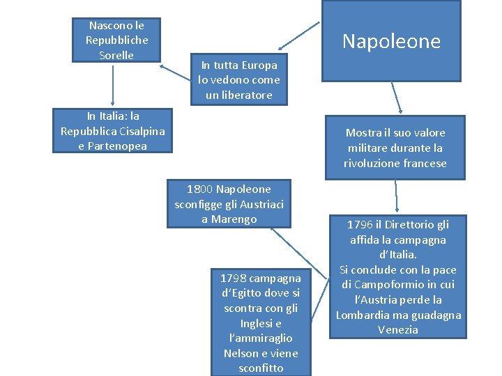 Nascono le Repubbliche Sorelle Napoleone In tutta Europa
