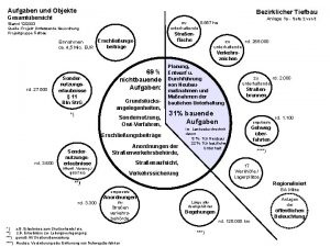 Aufgaben und Objekte Bezirklicher Tiefbau Gesamtbersicht Anlage 1