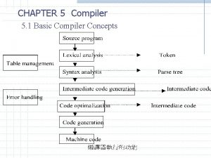 CHAPTER 5 Compiler 5 1 Basic Compiler Concepts