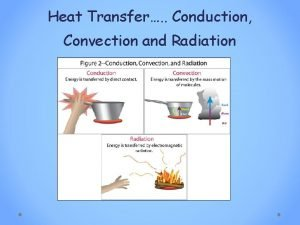 Heat Transfer Conduction Convection and Radiation Heat Transfer