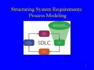 Structuring System Requirements Process Modeling 1 Requirements Structuring