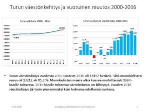 Turun vestnkehitys ja vuotuinen muutos 2000 2016 Turun