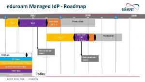 eduroam Managed Id P Roadmap Q 1 2017