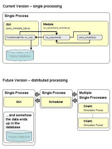 Current Version single processing Single Process GUI Module
