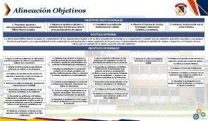 Alineacin Objetivos OBJETIVOS INSTITUCIONALES 1 Posicionar nacional e