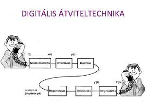 DIGITLIS TVITELTECHNIKA PCM tviteli rendszer PCM tviteli rendszer