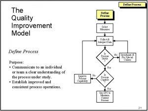 Define Process The Quality Improvement Model Define Process