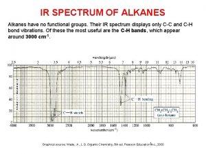 IR SPECTRUM OF ALKANES Alkanes have no functional