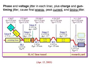 Phase and voltage jitter in each linac plus