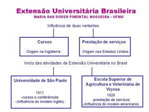 Extenso Universitria Brasileira MARIA DAS DORES PIMENTAL NOGUEIRA