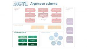 Algemeen schema Strategisch support Bepalen huidige bedrijfsprocessen Bepalen