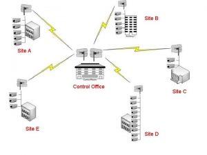 Site B Site A Control Office Site E