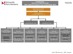 Organigramme SERVICE DES INSCRIPTIONS DIRECTION DES ETUDES ET