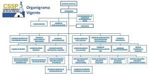 CONSEJO DIRECTIVO Organigrama Vigente UNIDAD JURDICA UNIDAD DE