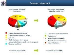 Patologie dei pazienti in ricerca Patologie dei pazienti