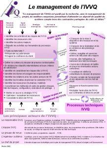 Le management de lIVVQ Donnes dentre Le management