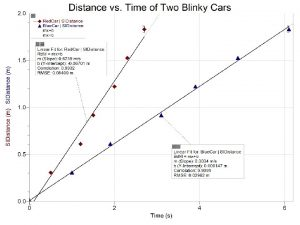 Velocity vs Time Graphs The graph shows the