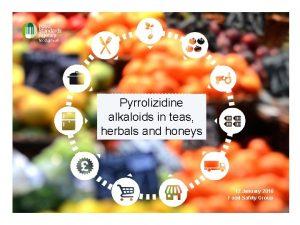 Pyrrolizidine TITLE OF THE PRESENTATION alkaloids in teas