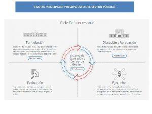 ETAPAS PRINCIPALES PRESUPUESTO DEL SECTOR PBLICO FORMULACIN SECTOR