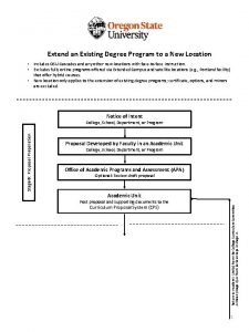 Extend an Existing Degree Program to a New