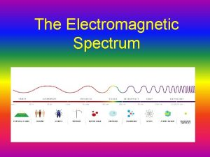 The Electromagnetic Spectrum Waves a review p Most