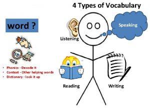 4 Types of Vocabulary word Speaking Listening Phonics