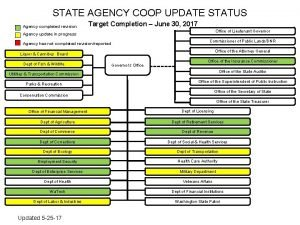 STATE AGENCY COOP UPDATE STATUS Agency completed revision