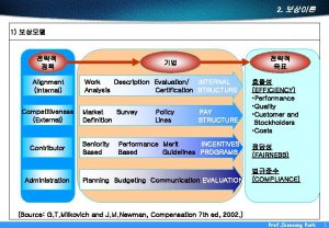 2 1 Alignment Internal Competitiveness External Contributor Administration