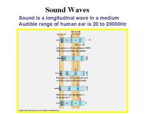 Sound Waves Sound is a longitudinal wave in
